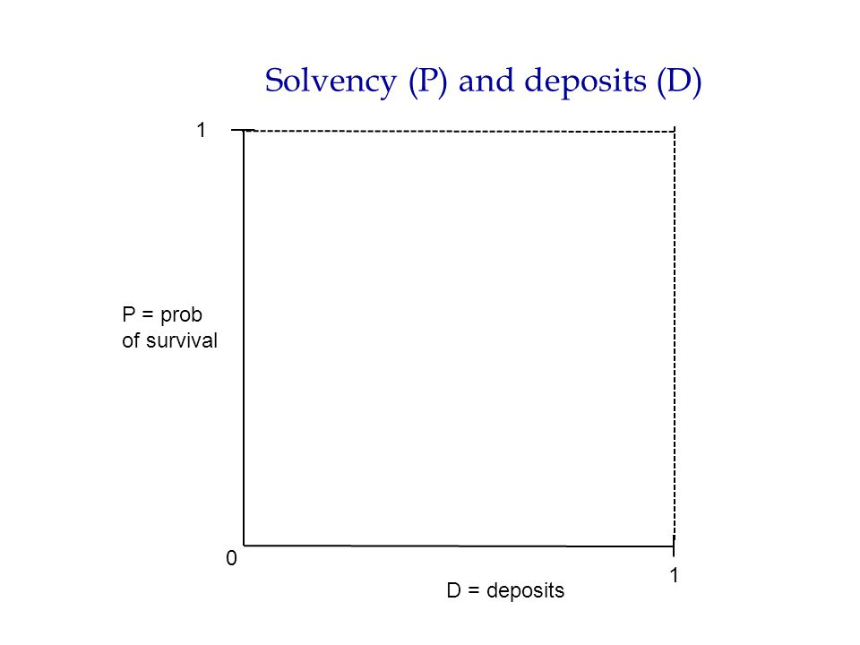 Solvency (P) and deposits (D) P = prob of survival D = deposits 0 1 1