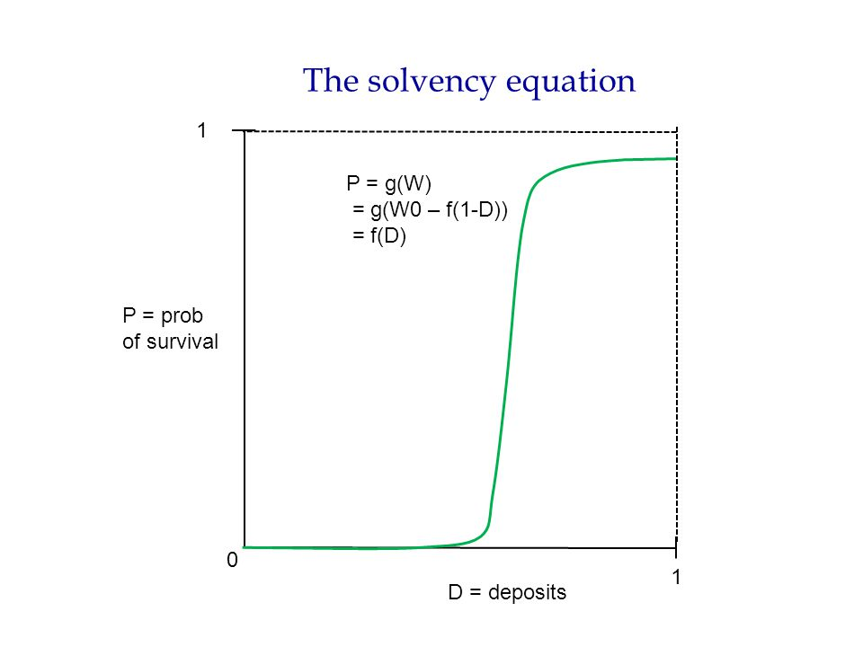 The solvency equation P = prob of survival D = deposits 0 1 1 P = g(W) = g(W0 – f(1-D)) = f(D)