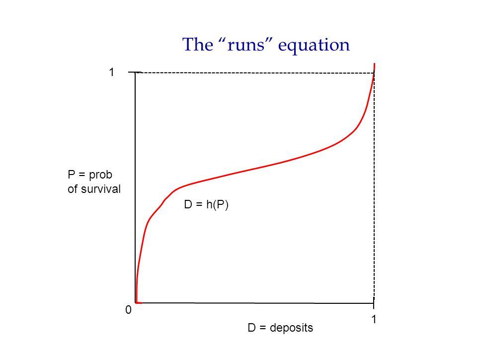 The runs equation P = prob of survival D = deposits 0 1 1 D = h(P)