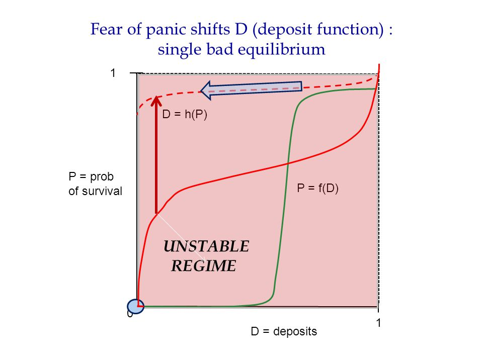 Fear of panic shifts D (deposit function) : single bad equilibrium P = prob of survival D = deposits 0 1 1 D = h(P) P = f(D) UNSTABLE REGIME
