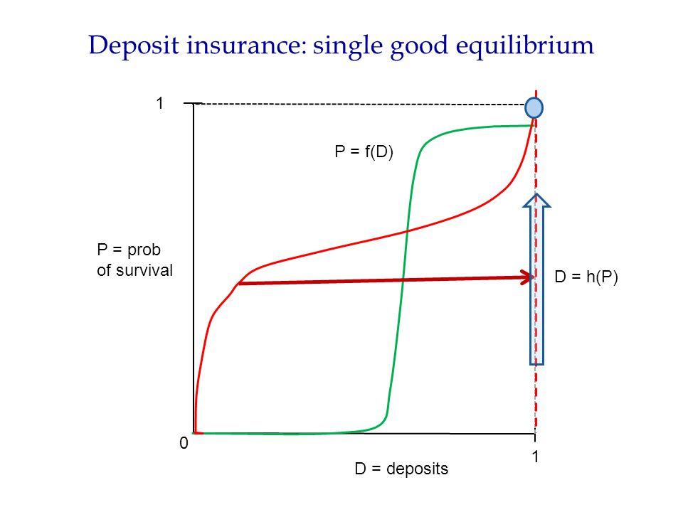 Deposit insurance: single good equilibrium P = prob of survival D = deposits 0 1 1 D = h(P) P = f(D)