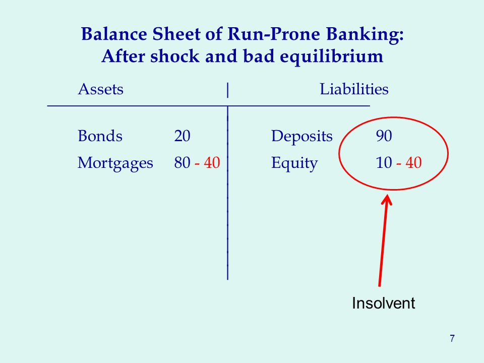 Balance Sheet of Run-Prone Banking: After shock and bad equilibrium Assets|Liabilities ________________________________________| Bonds20|Deposits 90 | Mortgages80 - 40|Equity 10 - 40 | 7 Insolvent