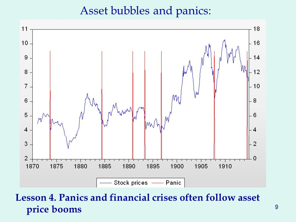 Asset bubbles and panics: Lesson 4. Panics and financial crises often follow asset price booms 9