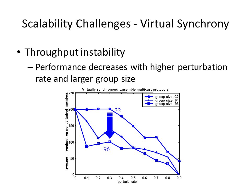 Scalability Challenges - Virtual Synchrony Throughput instability – Performance decreases with higher perturbation rate and larger group size