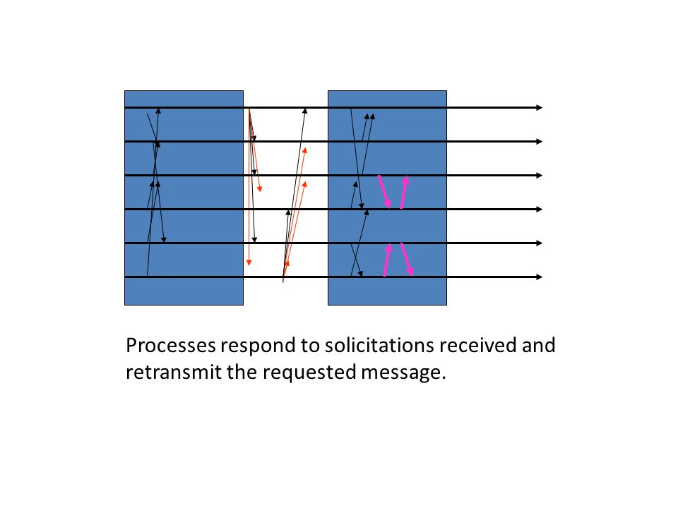 Processes respond to solicitations received and retransmit the requested message.