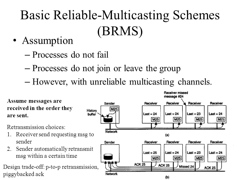 Basic Reliable-Multicasting Schemes (BRMS) Assumption – Processes do not fail – Processes do not join or leave the group – However, with unreliable multicasting channels.