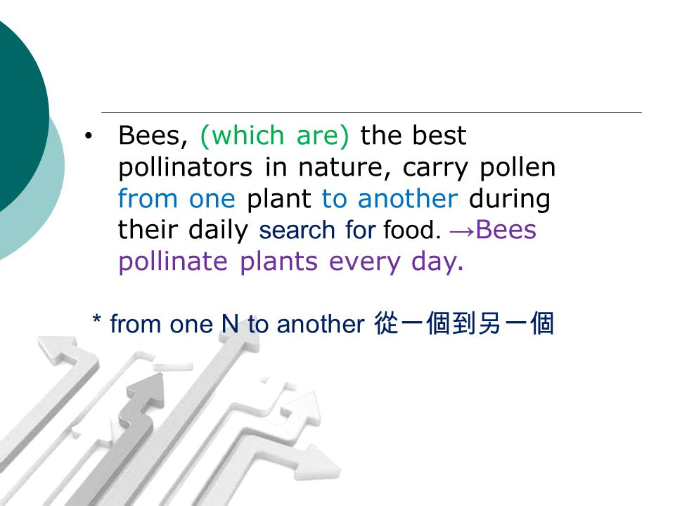 Bees, (which are) the best pollinators in nature, carry pollen from one plant to another during their daily search for food. → Bees pollinate plants e