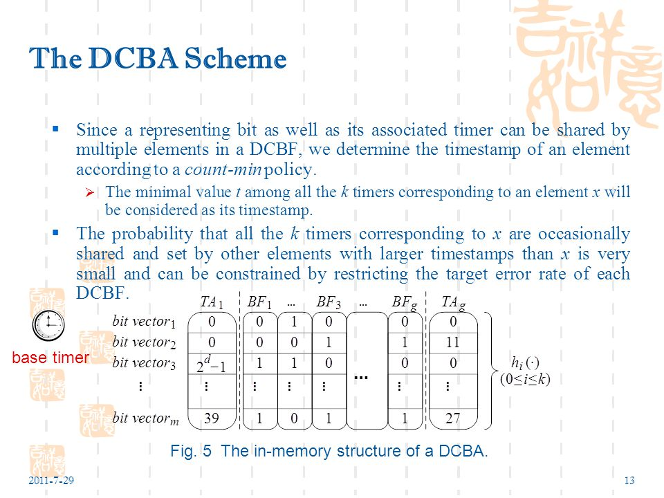 2011-7-2913 The DCBA Scheme  Since a representing bit as well as its associated timer can be shared by multiple elements in a DCBF, we determine the timestamp of an element according to a count-min policy.