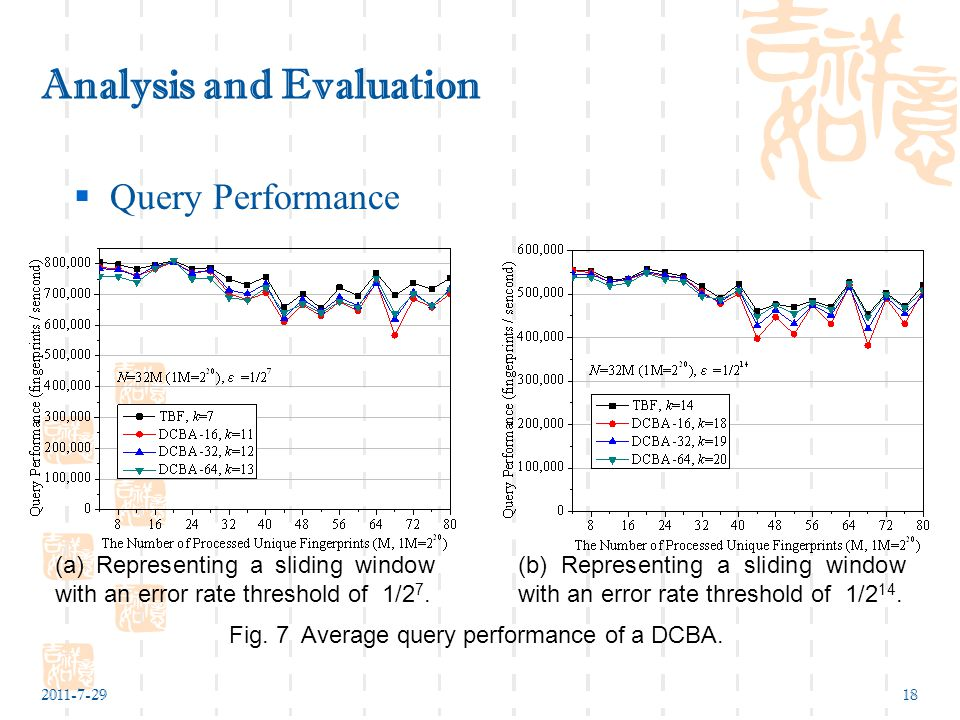 2011-7-2918 Analysis and Evaluation  Query Performance Fig.