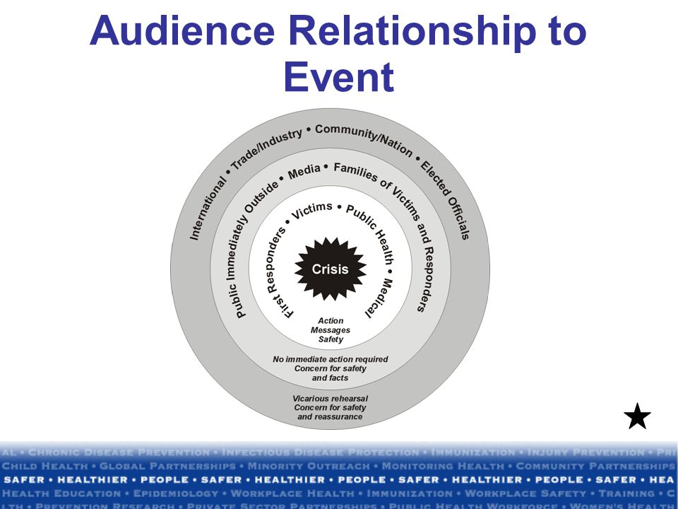List Audience Concerns Are they ranked differently depending on their relationship to the incident?