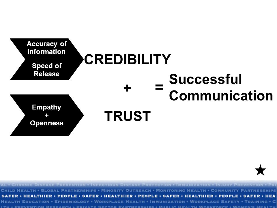 Accuracy of Information __________ Speed of Release Empathy + Openness CREDIBILITY Successful Communication = + TRUST