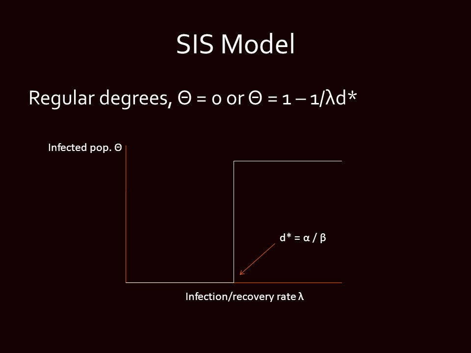 SIS Model Regular degrees, Θ = 0 or Θ = 1 – 1/λd* Infected pop.