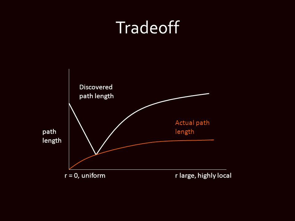 Tradeoff Discovered path length r = 0, uniform path length Actual path length r large, highly local