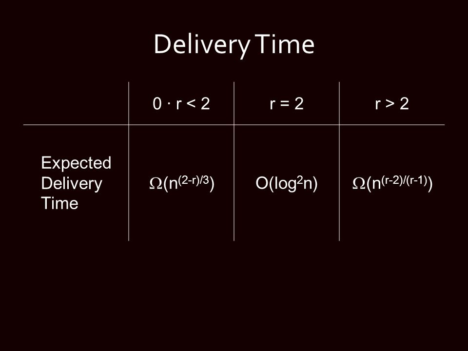 Delivery Time 0 · r < 2r = 2r > 2 Expected Delivery Time  (n (2-r)/3 )O(log 2 n)  (n (r-2)/(r-1) )
