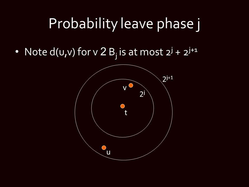 Probability leave phase j Note d(u,v) for v 2 B j is at most 2 j + 2 j+1 t 2j2j 2 j+1 v u