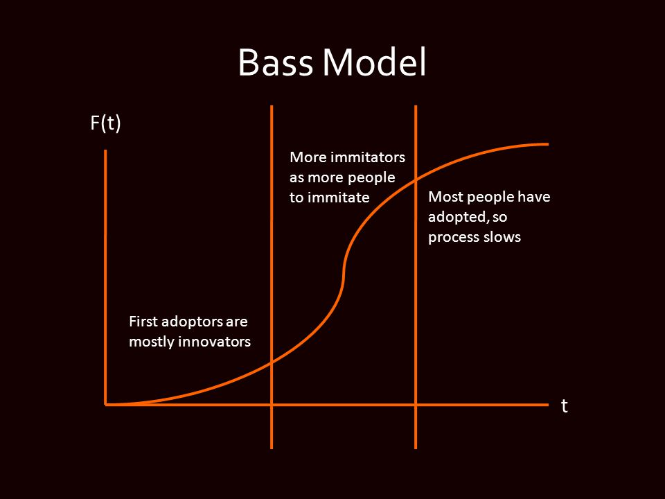Bass Model F(t) t First adoptors are mostly innovators More immitators as more people to immitate Most people have adopted, so process slows