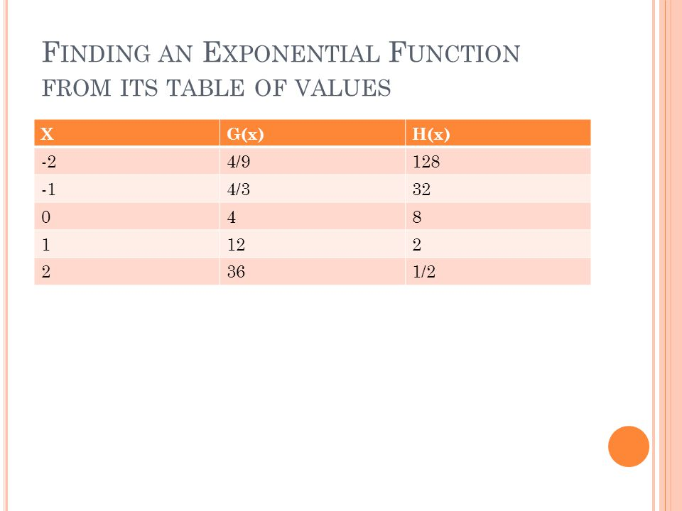 F INDING AN E XPONENTIAL F UNCTION FROM ITS TABLE OF VALUES XG(x)H(x) -24/9128 4/332 048 1122 2361/2
