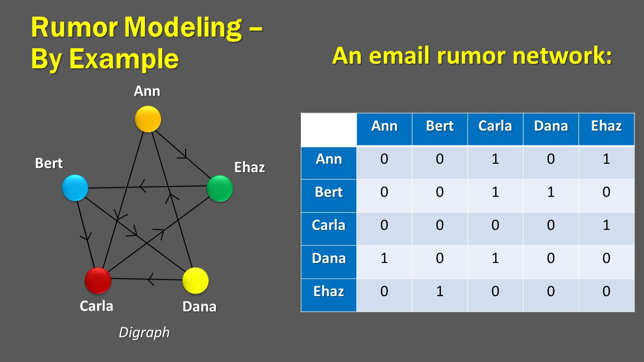 Rumor Modeling – By Example An email rumor network: AnnBertCarlaDanaEhaz Ann00101 Bert00110 Carla00001 Dana10100 Ehaz01000 AnnEhaz Dana Carla Bert Dig