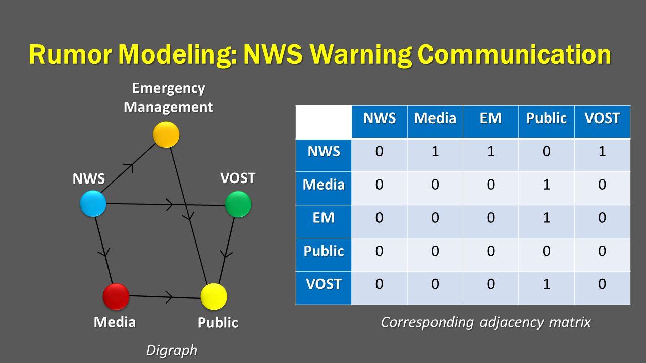 Emergency Management VOST Public Media NWS DigraphNWSMediaEMPublicVOSTNWS01101 Media00010 EM00010 Public00000 VOST00010 Corresponding adjacency matrix