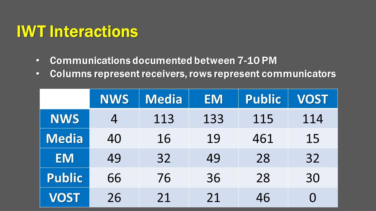 IWT Interactions NWSMediaEMPublicVOST NWS4113133115114 Media40161946115 EM4932492832 Public6676362830 VOST2621 460 Communications documented between 7