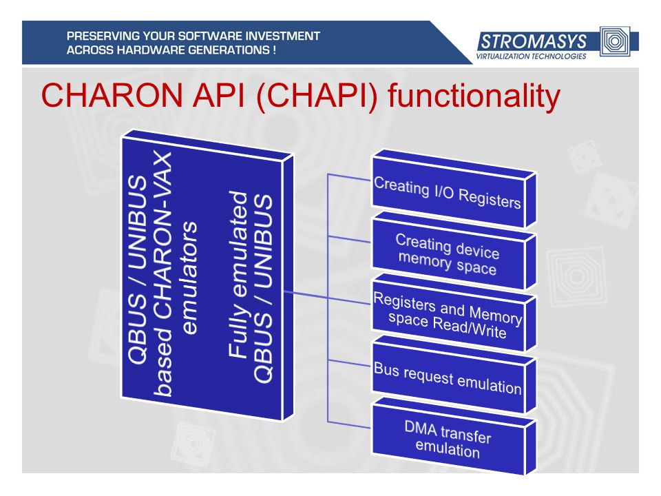 CHARON API (CHAPI) functionality