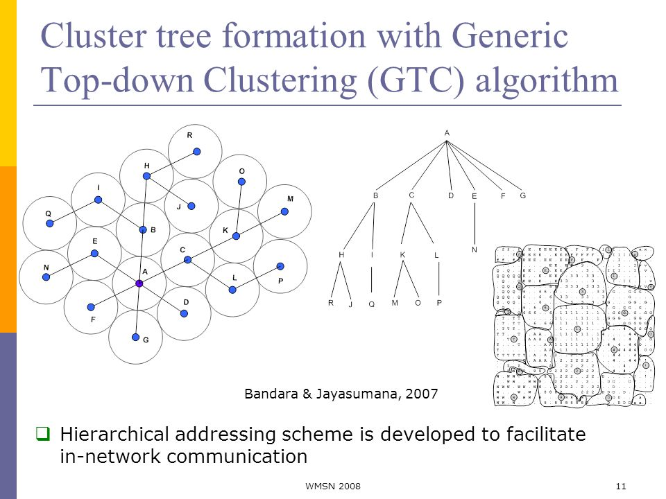 Cluster tree formation with Generic Top-down Clustering (GTC) algorithm 11WMSN 2008 Bandara & Jayasumana, 2007  Hierarchical addressing scheme is developed to facilitate in-network communication