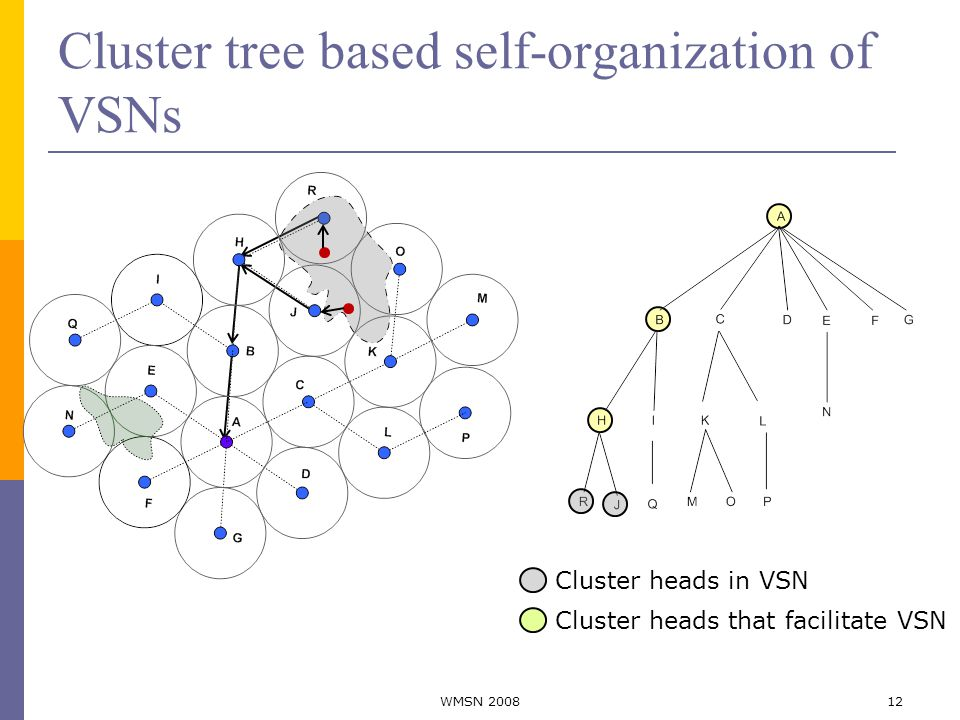 Cluster tree based self-organization of VSNs Cluster heads in VSN Cluster heads that facilitate VSN 12WMSN 2008