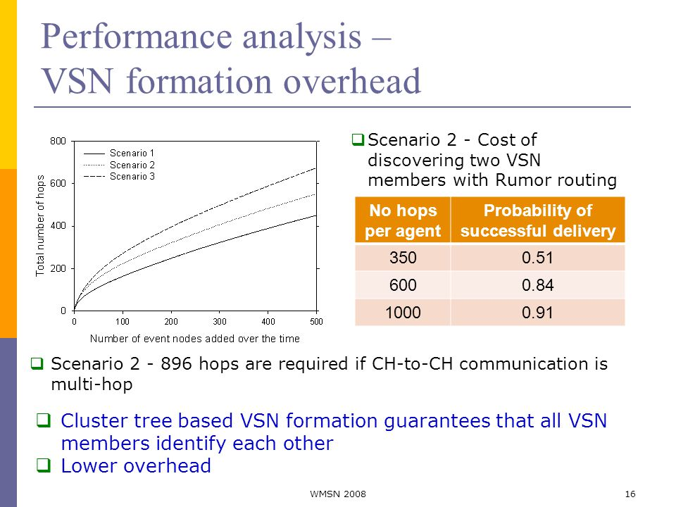 Performance analysis – VSN formation overhead No hops per agent Probability of successful delivery 3500.51 6000.84 10000.91  Scenario 2 - 896 hops are required if CH-to-CH communication is multi-hop  Scenario 2 - Cost of discovering two VSN members with Rumor routing  Cluster tree based VSN formation guarantees that all VSN members identify each other  Lower overhead 16WMSN 2008
