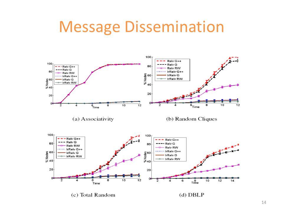 Message Dissemination 14