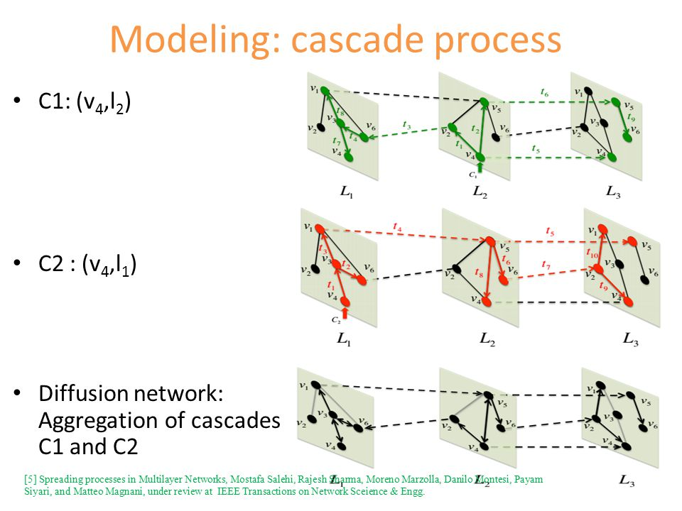 Modeling: cascade process C1: (v 4,l 2 ) C2 : (v 4,l 1 ) Diffusion network: Aggregation of cascades C1 and C2 [5] Spreading processes in Multilayer Networks, Mostafa Salehi, Rajesh Sharma, Moreno Marzolla, Danilo Montesi, Payam Siyari, and Matteo Magnani, under review at IEEE Transactions on Network Sceience & Engg.