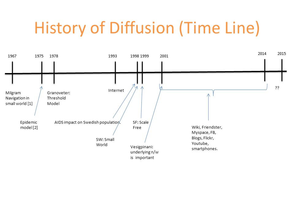 History of Diffusion (Time Line) 196719781993 Milgram Navigation in small world [1] Granoveter: Threshold Model Internet 2001 Wiki, Friendster, Myspace, FB, Blogs, Flickr, Youtube, smartphones.