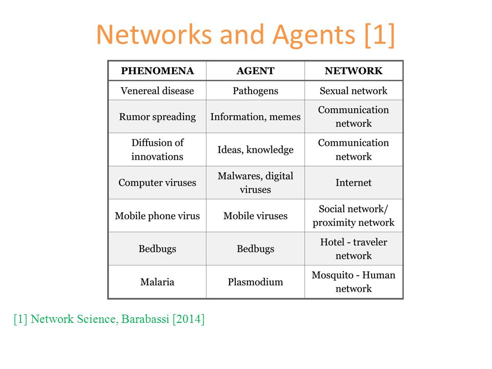 Networks and Agents [1] [1] Network Science, Barabassi [2014]