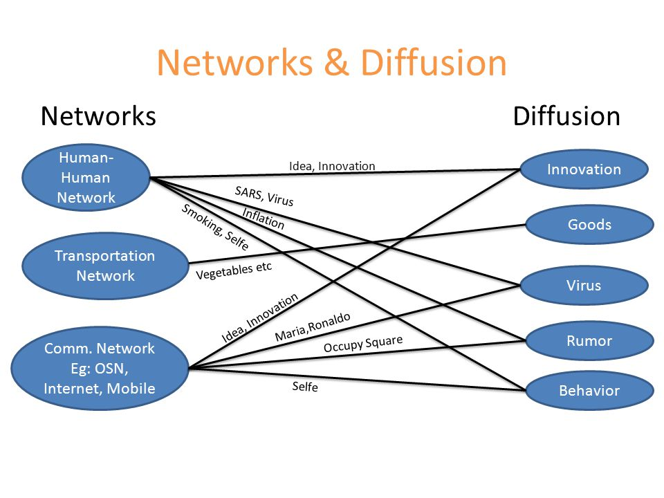 Affect of Diffusion in ML Networks Internal Entity Diffusion process happening in a network affecting internal entities.