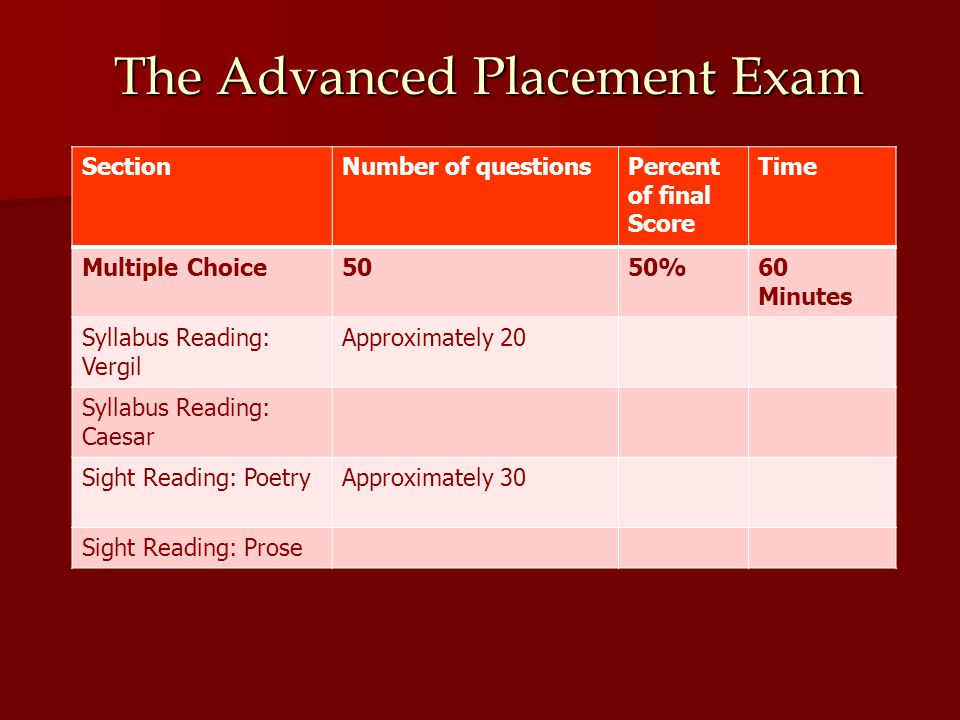 The Advanced Placement Exam SectionNumber of questionsPercent of final Score Time Multiple Choice5050%60 Minutes Syllabus Reading: Vergil Approximately 20 Syllabus Reading: Caesar Sight Reading: PoetryApproximately 30 Sight Reading: Prose