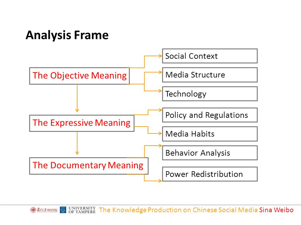 The Knowledge Production on Chinese Social Media Sina Weibo Analysis Frame The Objective Meaning The Expressive Meaning The Documentary Meaning Social Context Media Structure Technology Policy and Regulations Media Habits Behavior Analysis Power Redistribution
