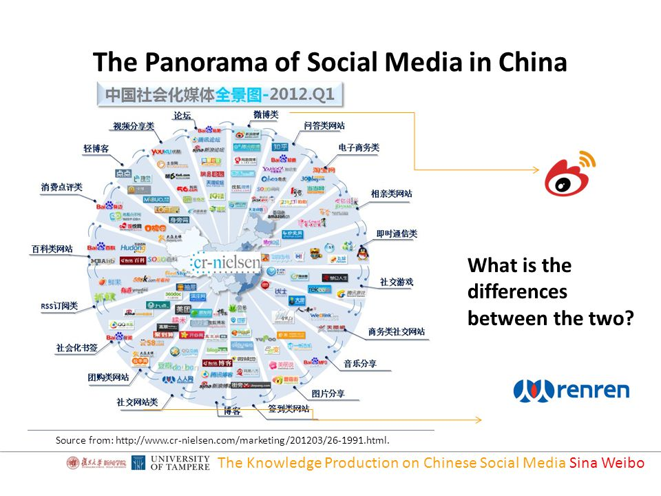 The Panorama of Social Media in China The Knowledge Production on Chinese Social Media Sina Weibo Source from: http://www.cr-nielsen.com/marketing/201203/26-1991.html.