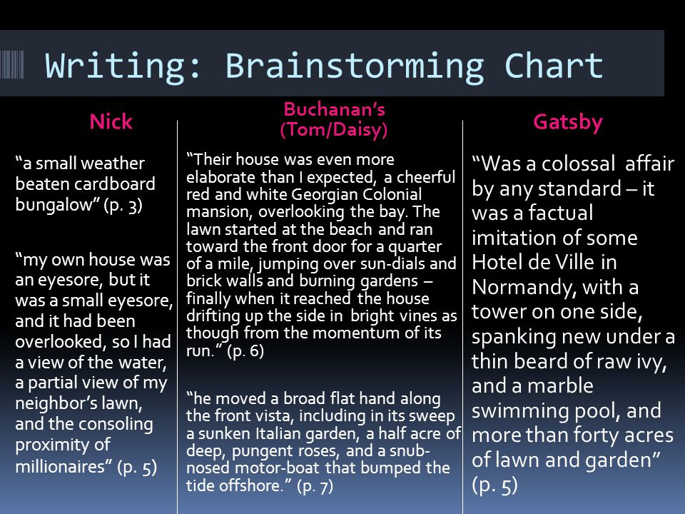 """Writing: Brainstorming Chart NickGatsby """"a small weather beaten cardboard bungalow"""" (p. 3) """"my own house was an eyesore, but it was a small eyesore, a"""