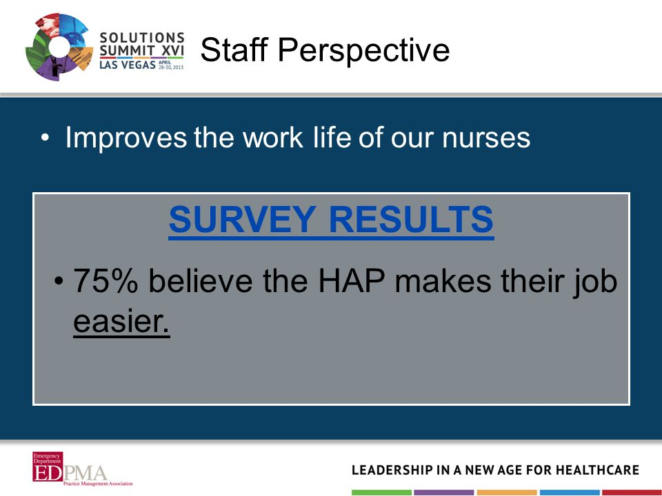 Staff Perspective Improves the work life of our nurses SURVEY RESULTS 75% believe the HAP makes their job easier.