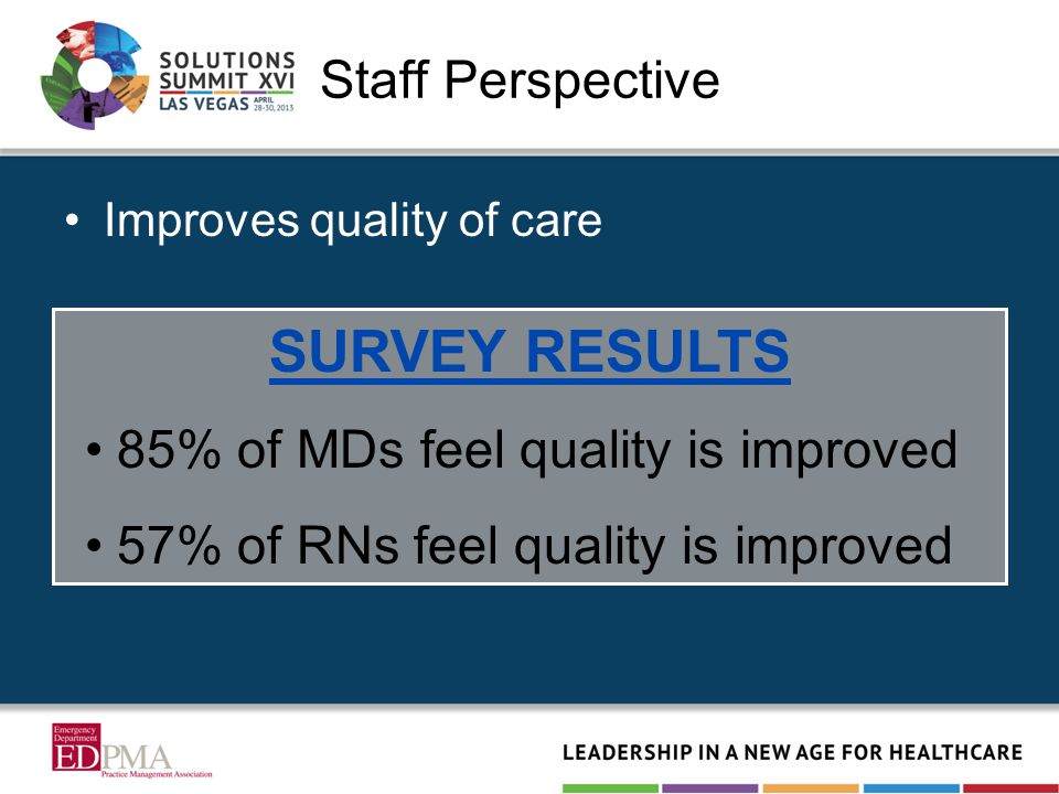 Staff Perspective Improves quality of care SURVEY RESULTS 85% of MDs feel quality is improved 57% of RNs feel quality is improved