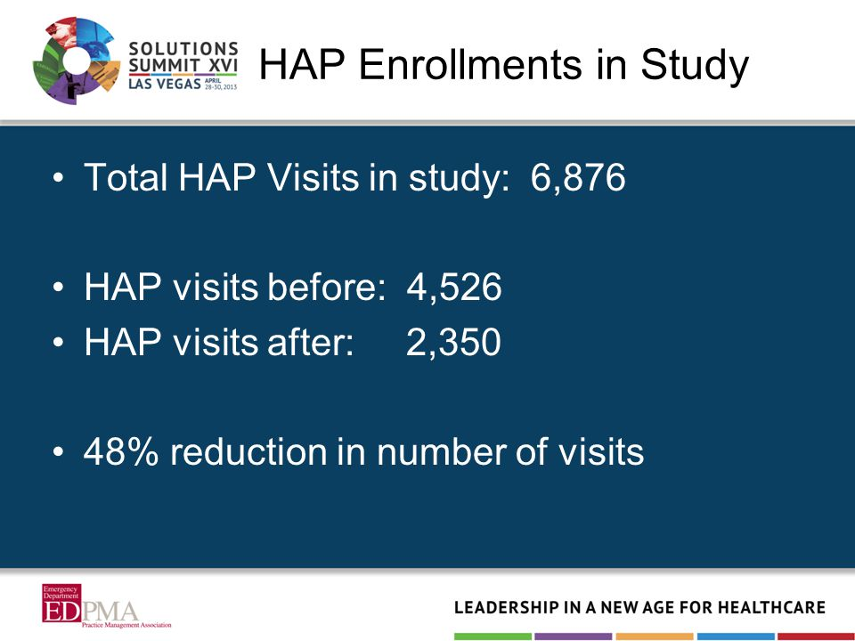 HAP Enrollments in Study Total HAP Visits in study: 6,876 HAP visits before: 4,526 HAP visits after: 2,350 48% reduction in number of visits