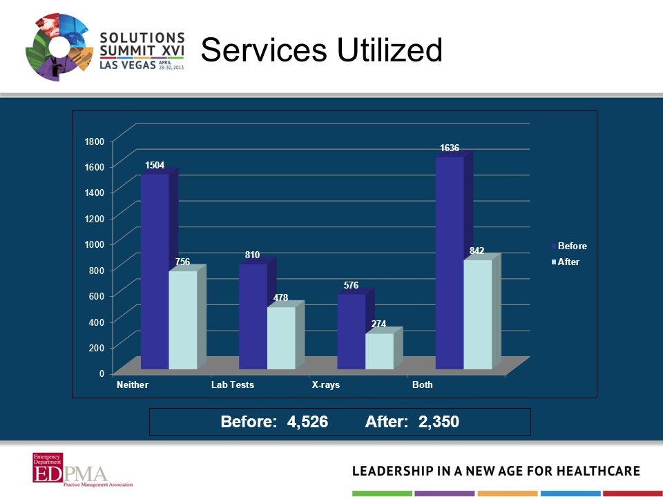 Services Utilized Before: 4,526 After: 2,350