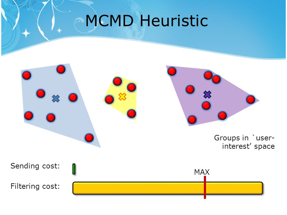 MCMD Heuristic Groups in `user- interest' space Filtering cost: MAX Sending cost: