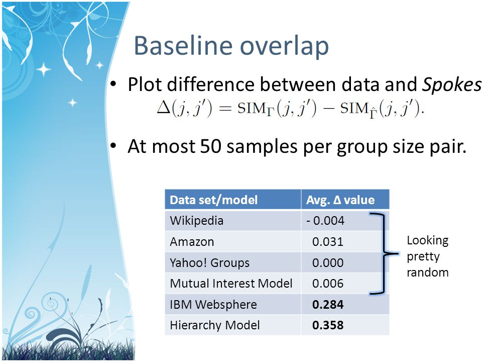 Plot difference between data and Spokes At most 50 samples per group size pair.