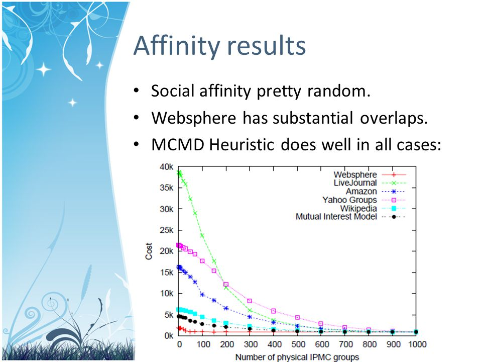 Social affinity pretty random. Websphere has substantial overlaps.
