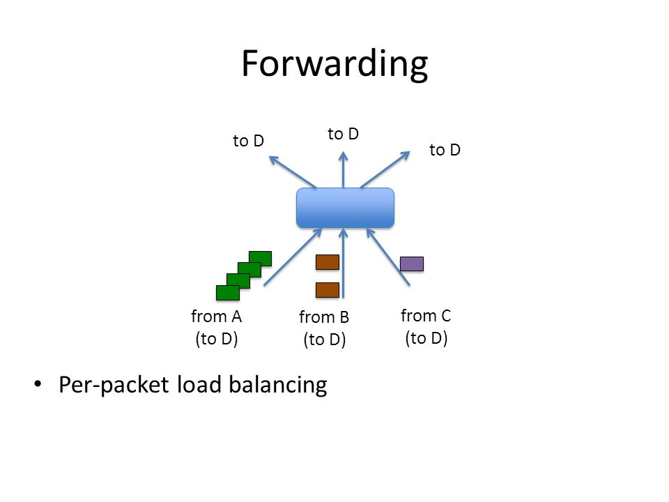 Forwarding Per-packet load balancing to D from A (to D) from B (to D) from C (to D)