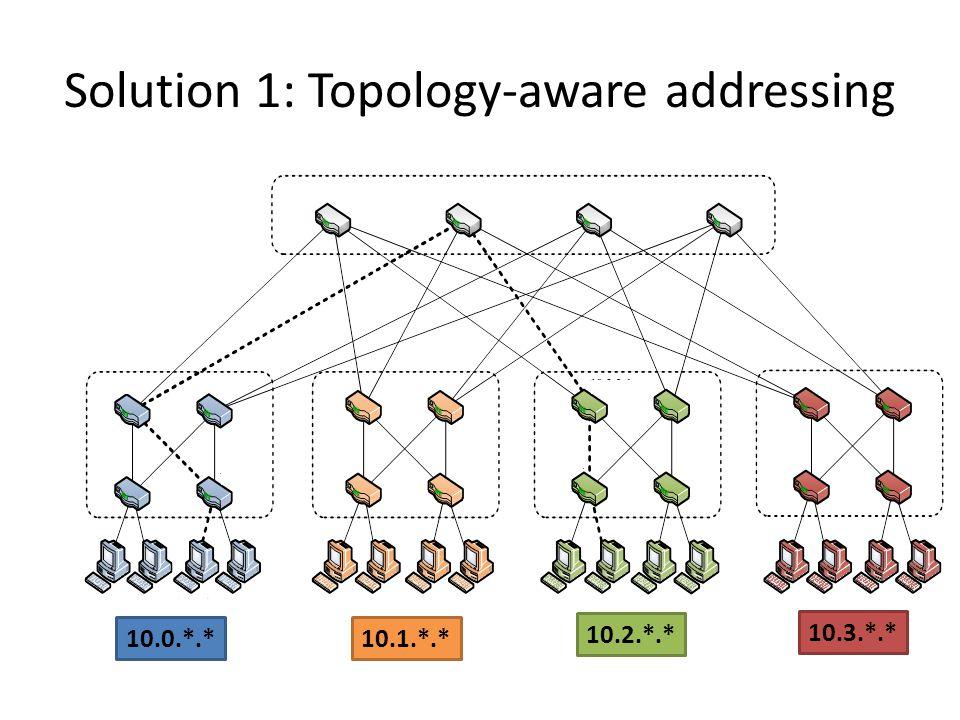 Solution 1: Topology-aware addressing 10.0.*.* 10.1.*.* 10.2.*.* 10.3.*.*