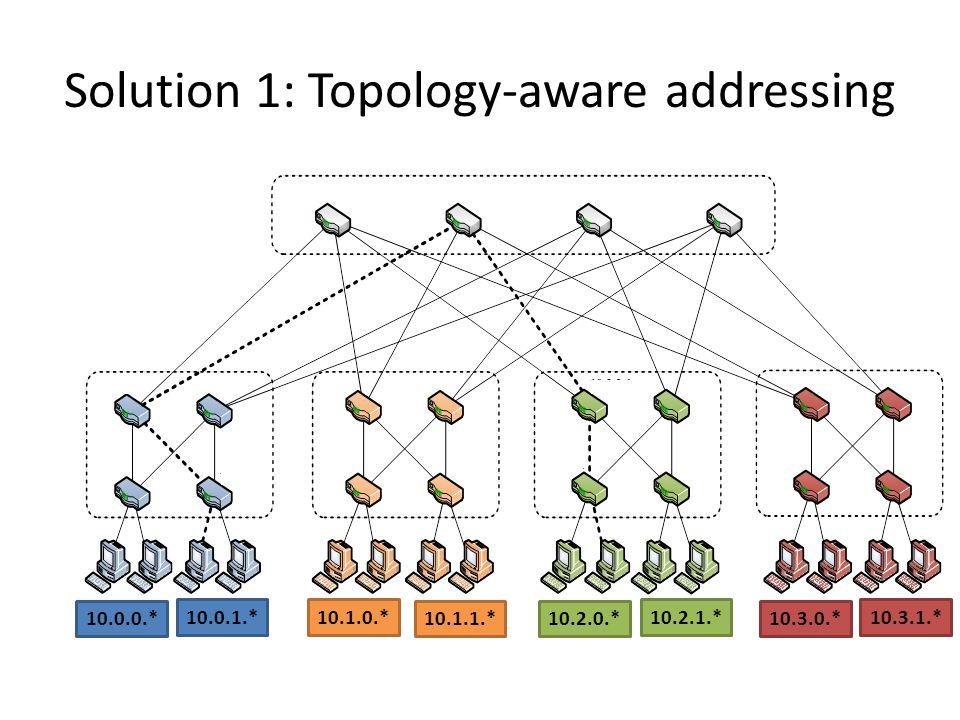 Solution 1: Topology-aware addressing 10.0.0.* 10.1.0.* 10.2.0.*10.3.0.* 10.0.1.* 10.1.1.* 10.2.1.* 10.3.1.*