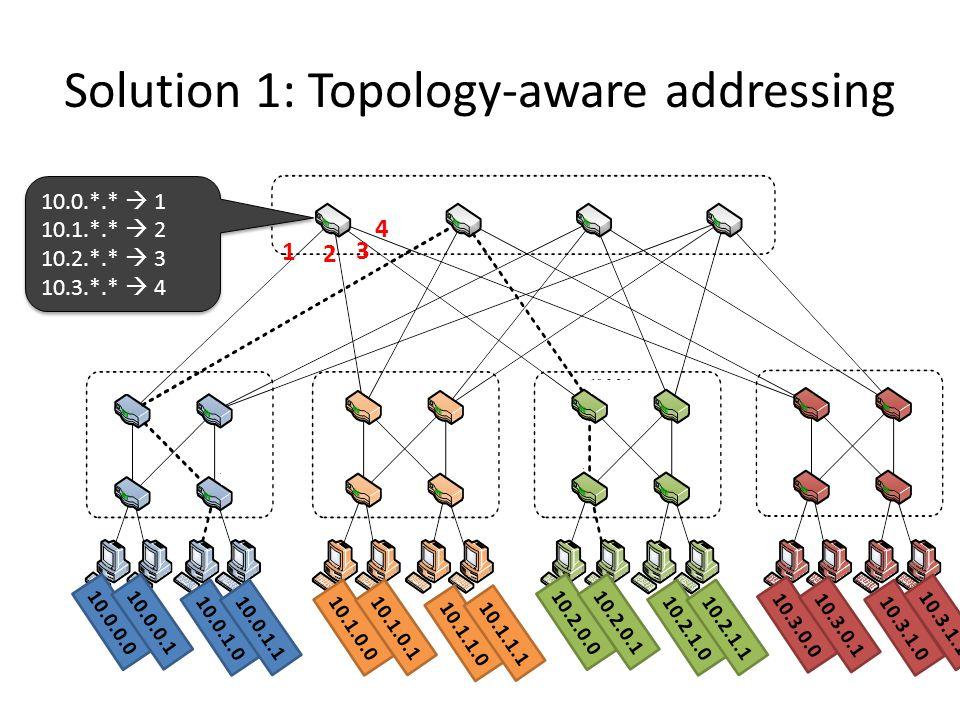 Solution 1: Topology-aware addressing 10.0.0.0 10.0.0.1 10.0.1.0 10.0.1.1 10.1.0.0 10.1.0.1 10.1.1.0 10.1.1.1 10.2.0.0 10.2.0.1 10.2.1.0 10.2.1.1 10.3
