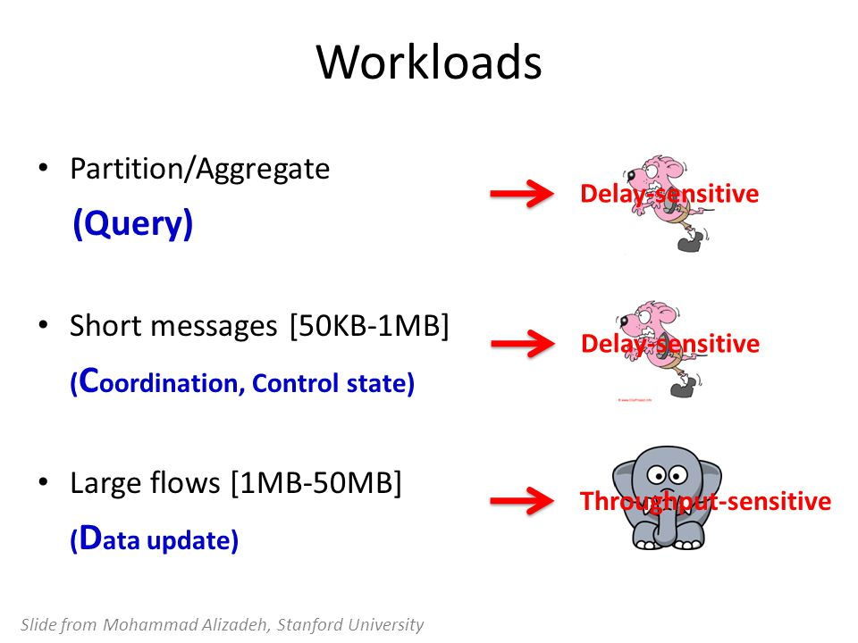 Workloads Partition/Aggregate (Query) Short messages [50KB-1MB] ( C oordination, Control state) Large flows [1MB-50MB] ( D ata update) Delay-sensitive