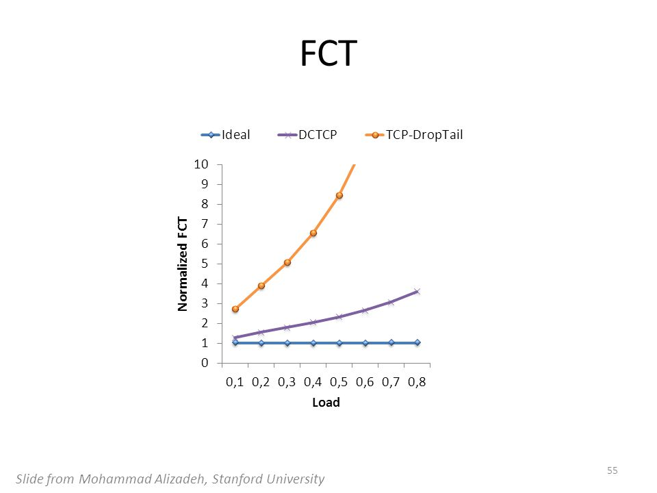 FCT 55 Slide from Mohammad Alizadeh, Stanford University